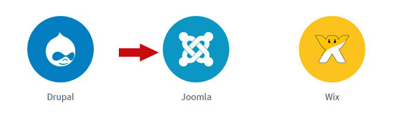 Add Disqus to Joomla 3